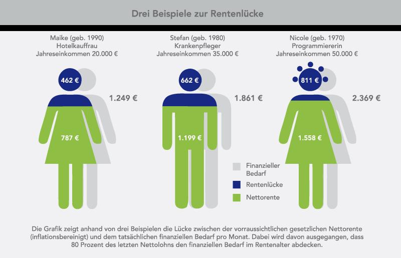 Drei Beispiele zur Rentenlücke: Jahreseinkommen 20.000 Euro, Jahreseinkommen 35.000 Euro, Jahreseinkommen 50.000 Euro