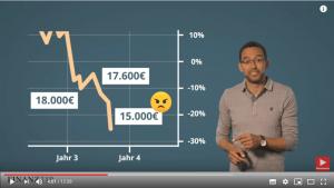 Video: So schafft Ihr es mit Eurem ETF durch die Krise | Der richtige Umgang mit ETFs